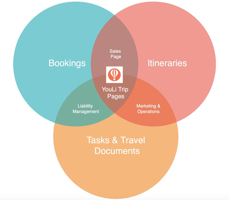 YouLi Group Travel Management Software Diagram