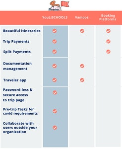YouLi -group itinerary management and booking platform, student travel software
